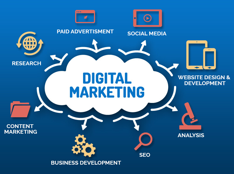 Who, What, Why, and How of Digital Marketing