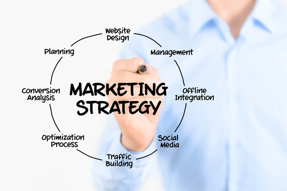 Check out these Top Powerful ad-Strategies for your Online Business